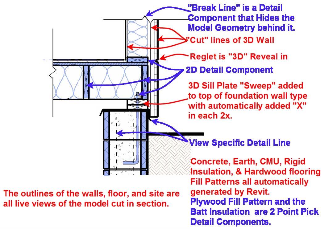 Figura 1.- Punto de vista híbrido para detalles en Revit Architecture, imagen cortesía de Robert Guarcello Mencarini, Arquitecto, AIA (los components en 2D están sombreados en azul en la figura)